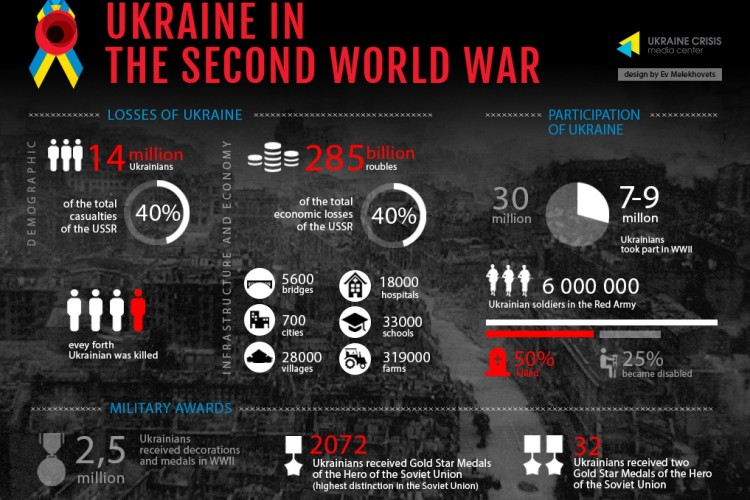 During the World War II, Ukraine was in a place of severe fighting, tragic and memorable battles that brought the victory over Nazism occurred in its territory. Over 5 million civilians and 3.4 million troops were killed. War destroyed 700 towns and 28,000 villages.